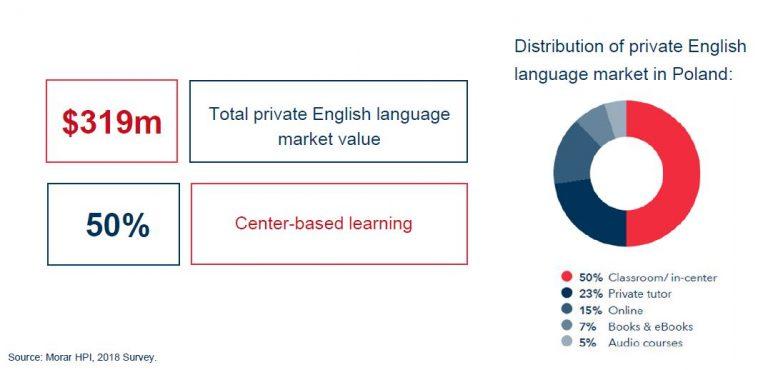 english-training-market-poland